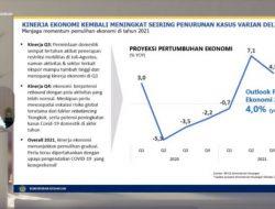 Sri Mulyani: Ekonomi Triwulan III-2021 Tumbuh 4,5 persen
